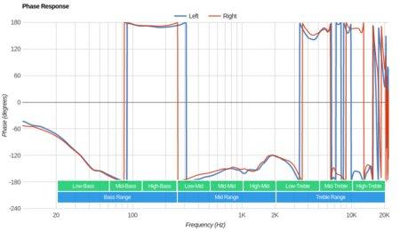 Plantronics RIG 800LX Wireless Phase Response