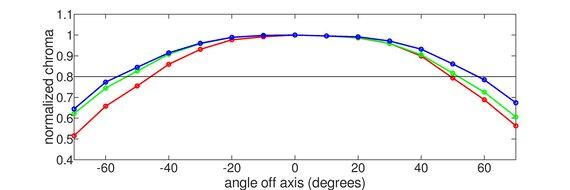 ASUS ROG Strix XG27AQ Horizontal Chroma Graph