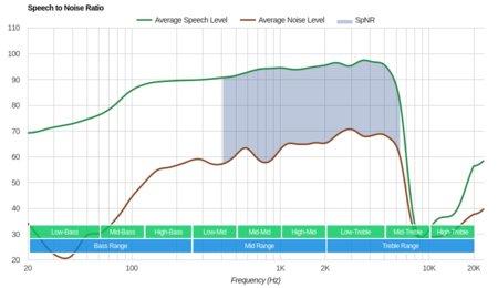 Plantronics RIG 800LX Wireless SpNR