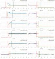 Sony X900F Response Time Chart