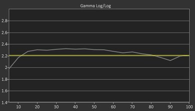 LG SJ9500 Pre Gamma Curve Picture