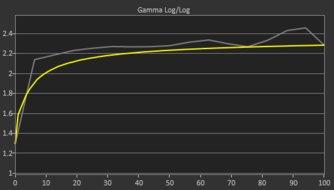 HP OMEN X 27 Pre Gamma Curve Picture
