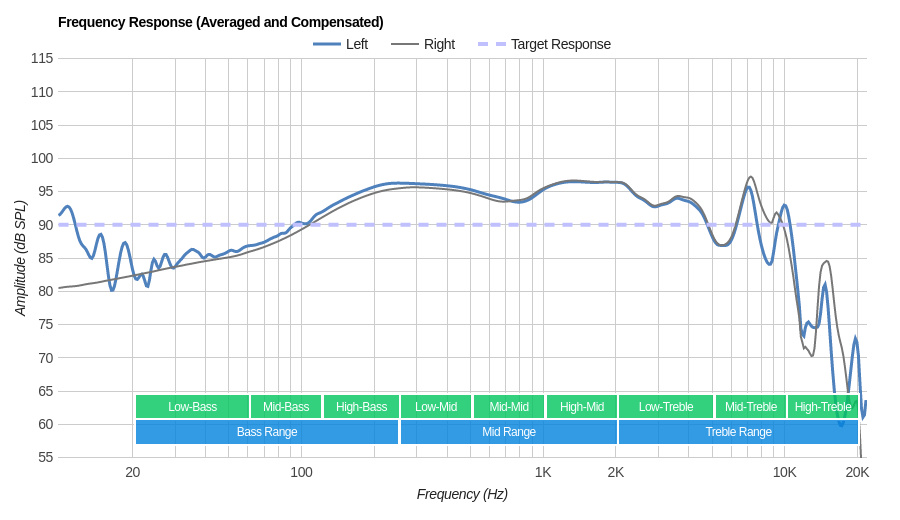 Shure SE425 Frequency Response