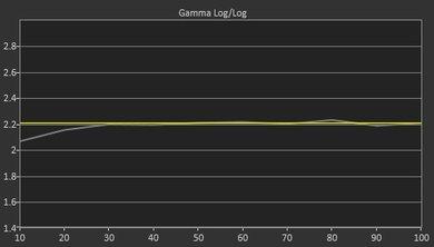 Hisense H8C Post Gamma Curve Picture