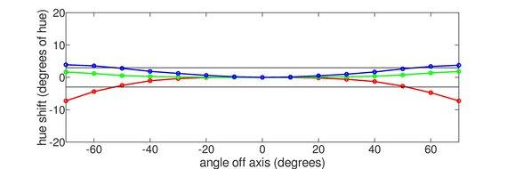 ViewSonic Elite XG270QG Horizontal Hue Graph