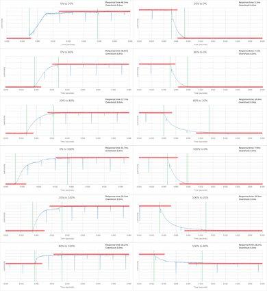 Samsung KU6300 Response Time Chart
