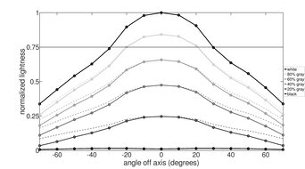 ASUS ZenScreen MB14AC Horizontal Lightness Graph