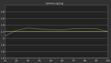 Samsung JS7000 Pre Gamma Curve Picture