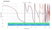 JBL Endurance Peak II True Wireless Phase Response