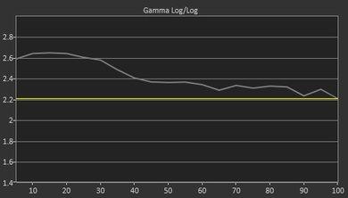 Samsung MU7600 Pre Gamma Curve Picture