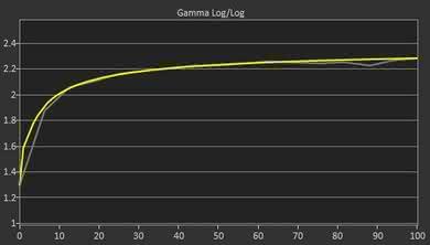 Acer Predator X27 Post Gamma Curve Picture