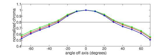Samsung C49RG9/CRG9 Vertical Chroma Graph