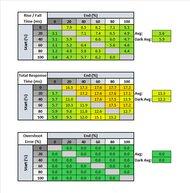 LG 27GN650-B Response Time Table