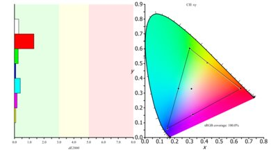 Sceptre C325W Color Gamut sRGB Picture