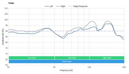 Plantronics Backbeat Pro Wireless 2014 Treble