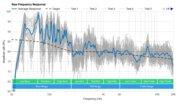 LG SN10YG Raw Frequency Response