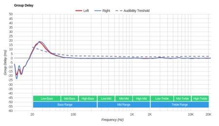 AKG N700NC Wireless Group Delay