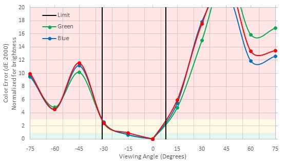 AOC AGON AG271QX Vertical Color Shift Picture