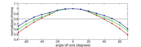 MSI Optix G273QF Horizontal Chroma Graph