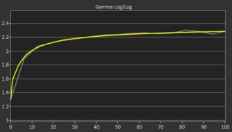 LG 27GN950-B Post Gamma Curve Picture