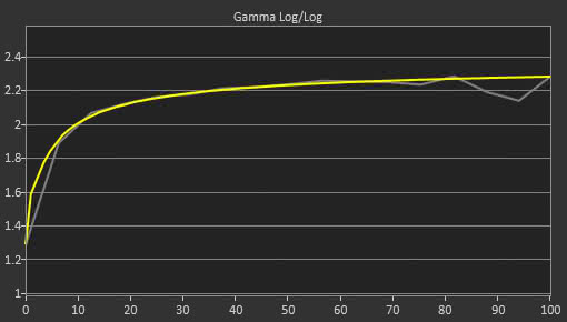 Dell U3818DW Post Gamma Curve Picture