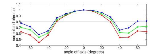 ASUS VG246H Vertical Chroma Graph