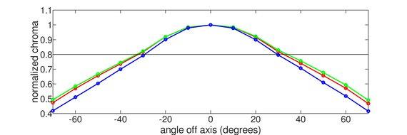 Samsung C49RG9/CRG9 Horizontal Chroma Graph