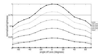 Gigabyte AORUS FI32U Vertical Lightness Graph