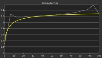 Samsung Space SR75 Pre Gamma Curve Picture