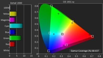 Samsung JS7000 Color Gamut DCI-P3 Picture
