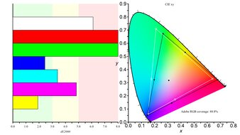 Gigabyte AORUS FO48U OLED Color Gamut ARGB Picture