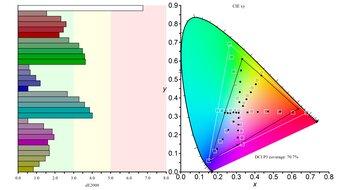 ASUS TUF Gaming VG259QM Color Gamut DCI-P3 Picture