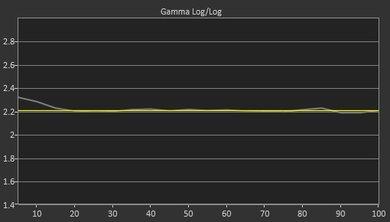 Samsung MU6290 Post Gamma Curve Picture