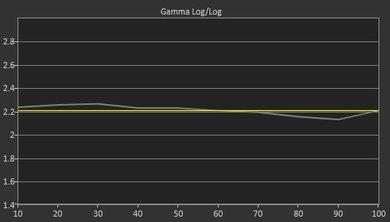 Sony X940E Pre Gamma Curve Picture