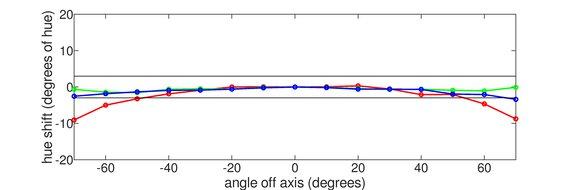 MSI Optix G27C6 Horizontal Hue Graph