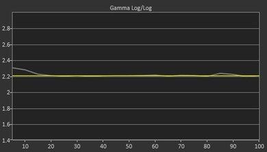 Samsung MU6500 Post Gamma Curve Picture