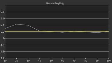 Samsung M5300 Pre Gamma Curve Picture