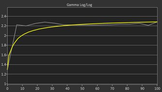 LG 32GN600-B Pre Gamma Curve Picture