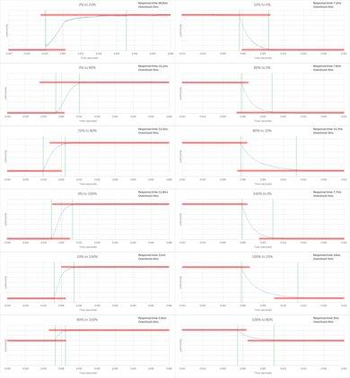 Sony X800D Response Time Chart