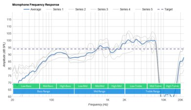 HyperX Cloud Alpha S Microphone Frequency Response