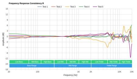 Sennheiser RS 185 RF Wireless Consistency R
