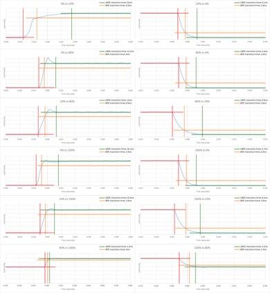 Vizio P Series 2017 Response Time Chart