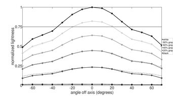 Gigabyte M32U Vertical Lightness Graph