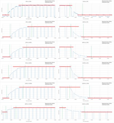 LG LF5500 Response Time Chart