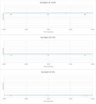 LG C8 OLED Backlight chart
