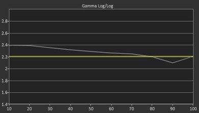 Samsung Q7F Pre Gamma Curve Picture