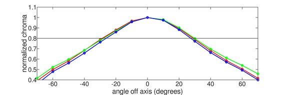 Acer Nitro RG241Y Horizontal Chroma Graph