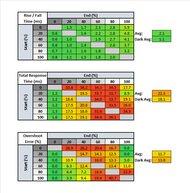 Acer Nitro XF252Q Response Time Table