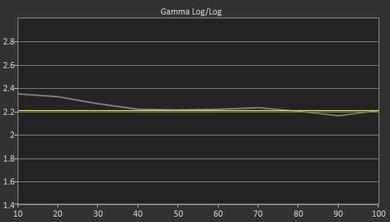 TCL FS3750 Post Gamma Curve Picture