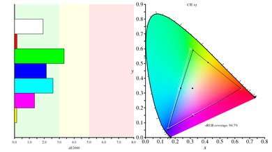 AOC AGON AG271QX Color Gamut s.RGB Picture